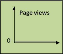 graph showing 0 page views