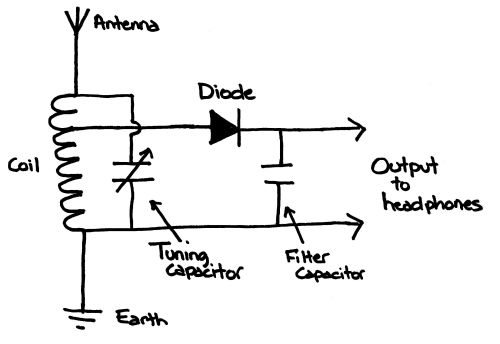 crystal radio the piffle lab rh pifflelab com Home Made Simple Crystal Radio Diagram Crystal Radio Loop Antenna