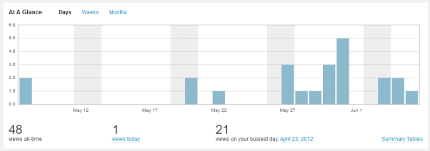 Bar graph showing total views per day