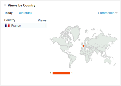 Views by country graphic